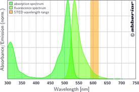 STAR 512|吸収&蛍光スペクトル