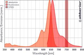STAR 635|吸収&蛍光スペクトル
