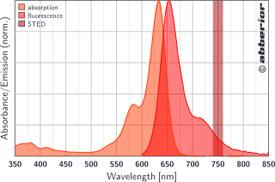 STAR 635P|吸収&蛍光スペクトル