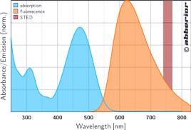 STAR 470SXP|吸収&蛍光スペクトル
