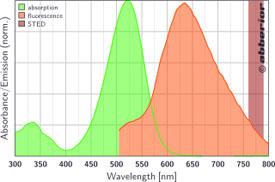 STAR 520SXP|吸収&蛍光スペクトル