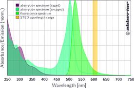 CAGE 500|吸収&蛍光スペクトル