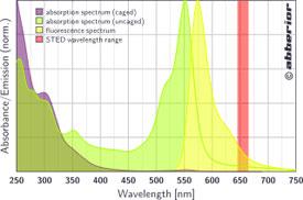 CAGE 552|吸収&蛍光スペクトル