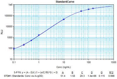 インスリン測定のスタンダードカーブの例
