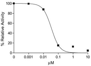 SensoLyte Rh110 DPP4 Assay Kitを用いた場合のDPP4の阻害活性測定
