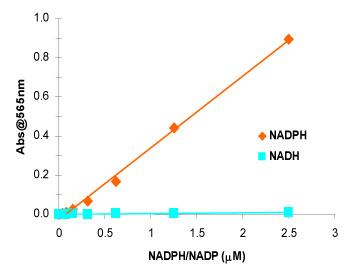 ensoLyte® NADP/NADPH アッセイキット*Colorimetric*の検量線