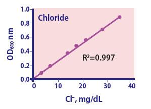 Chloride Assay Kit