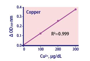 Copper Assay Kit