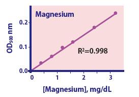 Magnesium Assay Kit