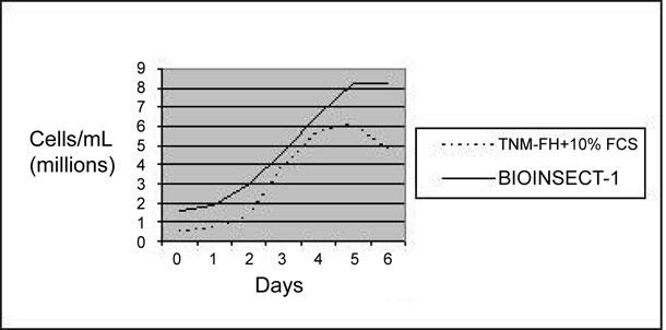 SF-9細胞増殖曲線(浮遊培養)
