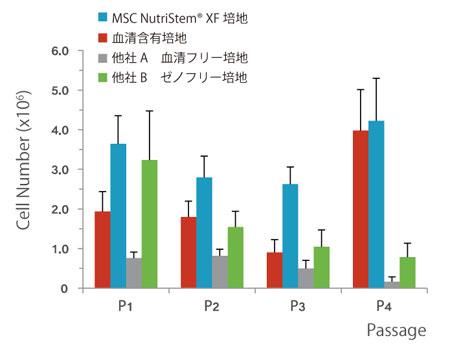 MSC NutriStem® XF 培地、他社のゼノフリー培地、血清 フリー培地、および血清含有培地にてWJ 由来ヒトMSC を培養し、各継代ごとに細胞数を測定した。