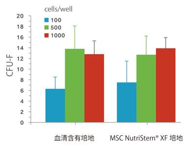 MSC NutriStem® XF 培地または血清含有培地にてWJ 由 来ヒトMSC についてCFU-F アッセイを行なった。