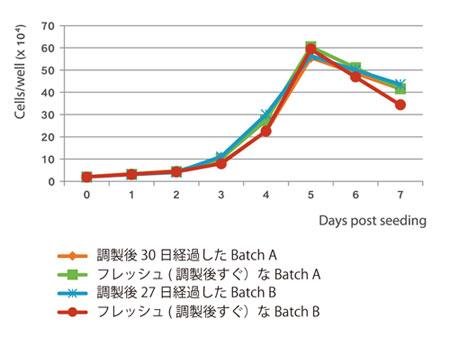 フレッシュな培地と調製後に長期間(27 日、30 日)で4℃保管 していたMSC NutriStem® XF 完全培地を用い、MSC Attachement Solution ( 品番:05-752-1) でコート済みの12 well プレートに骨髄 由来ヒトMSC を播種し、7 日間培養した。 調製後27 〜 30 日経過した培地を使用してもフレッシュな培地と 同等の品質である事が確認できた。