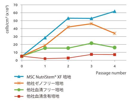 MSC NutriStem® XF 培地、他社ゼノフリー、血清フリー 培地、および血清含有培地にて脂肪由来ヒトMSC を培養 し、各継代ごとに細胞数を測定した。