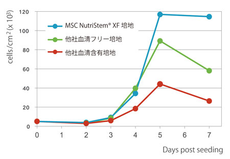 MSC NutriStem® XF 培地または他社培地にて骨髄由来ヒ トMSC を培養し、各継代ごとに細胞数を測定した。