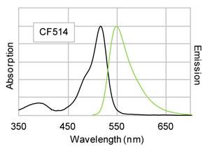 CF®514 標識ヤギ抗マウス抗体(in PBS)の励起/蛍光スペクトル