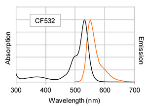 CF®532 標識ヤギ抗マウス IgG (in PBS)の励起/蛍光スペクトル