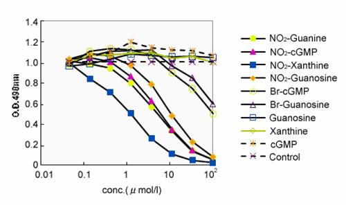 モノクローナル抗体(KMU-M01)の反応性(IC50)