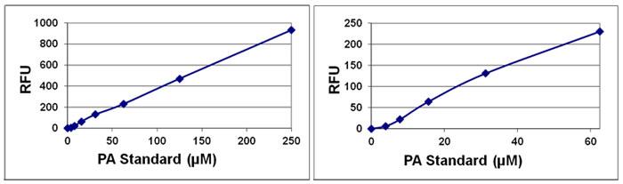 ホスファチジン酸スタンダードカーブ