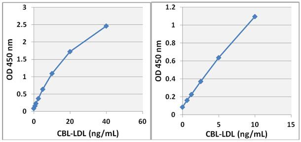 ヒト CBL-LDL スタンダードカーブ
