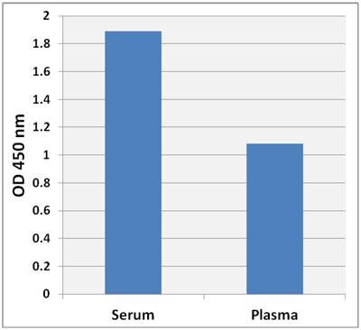 ヒト血清・血漿サンプル中の CBL-LDL の測定