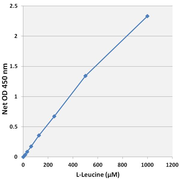 L-ロイシンのスタンダード曲線