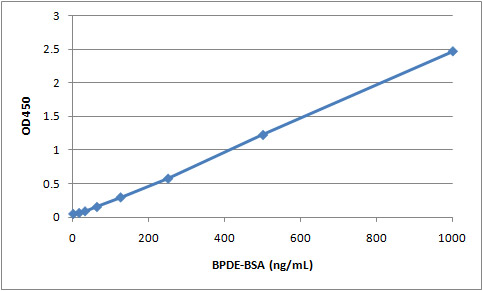 BPDE-BSA スタンダードカーブ(BPDE-タンパク質付加体測定ELISA:STA-301)