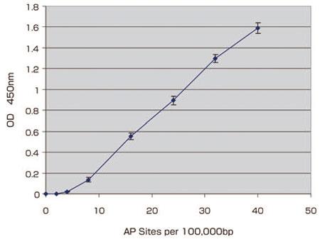 酸化DNAダメージELISAキットのスタンダードカーブ