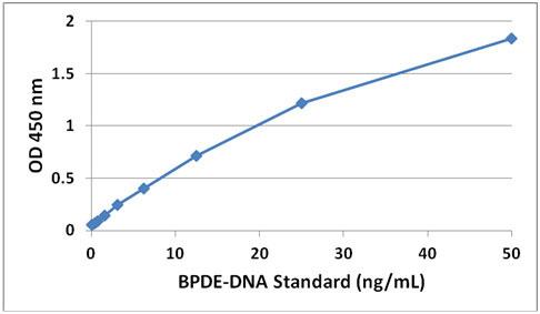 BPDE-DNA スタンダードカーブ(BPDE-DNA付加体測定ELISA:STA-357)