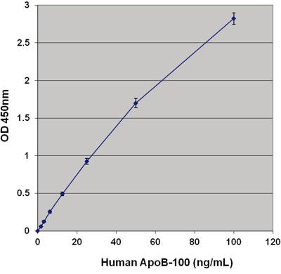 ヒト ApoAI / ApoB Duplex 測定ELISAキットのスタンダードカーブ