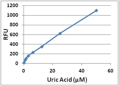 尿酸測定のスタンダードカーブ