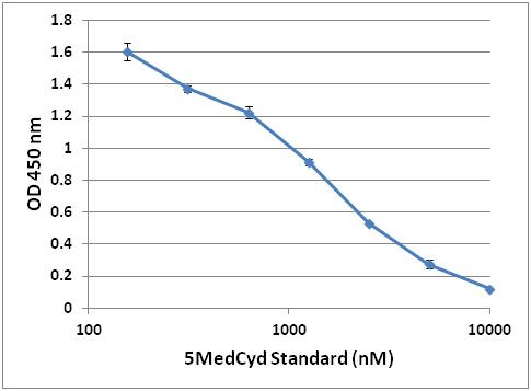 5MedCyd ELISA のスタンダードカーブ