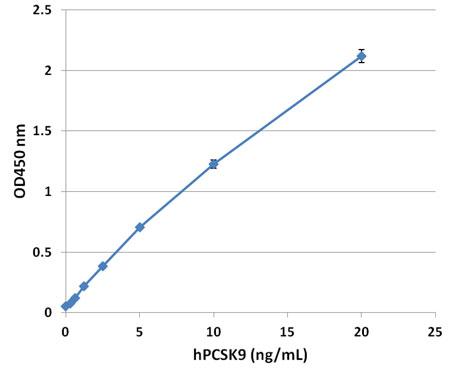 ヒトPCSK9 ELISA キット実験例