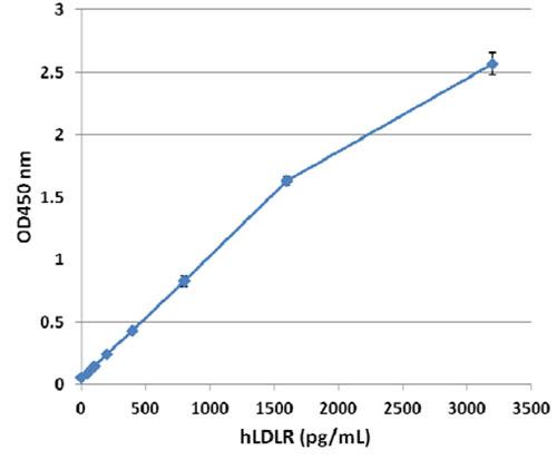 ヒトLDL Receptor ELISAキット実験例
