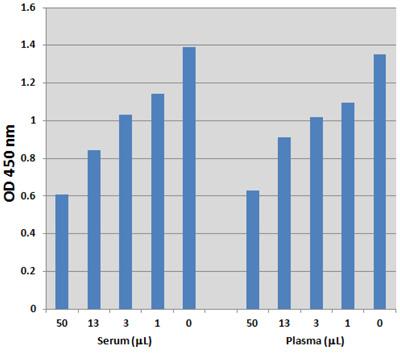 図3.ヒト血清および血漿中のホモシステインを検出