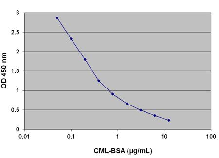 CML-BSA 競合 ELISA のスタンダードカーブ