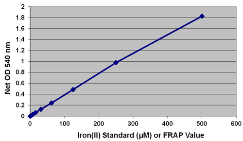 鉄(II)スタンダードカーブ
