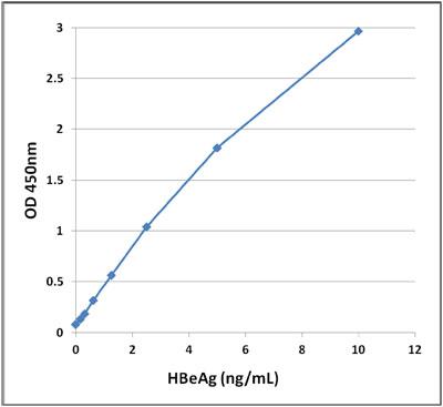 図1 HBeAg ELISA スタンダードカーブ