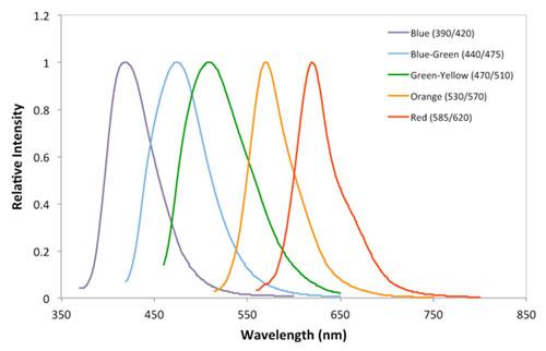 図1 Cytodiagnostics 社 蛍光ナノビーズの発光スペクトル