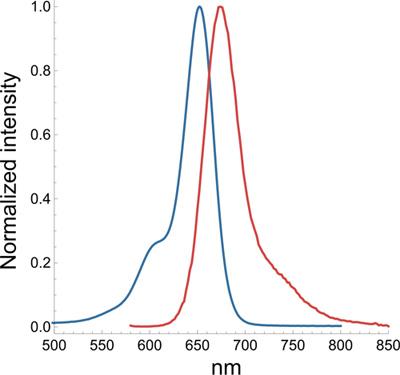 SiRプローブの励起(青)/蛍光(赤)スペクトル