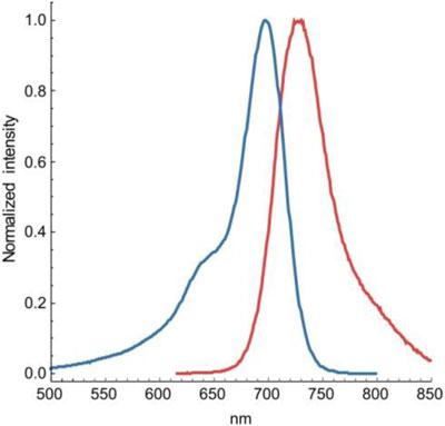 SiR700-Lysosomeの吸収波長と蛍光波長