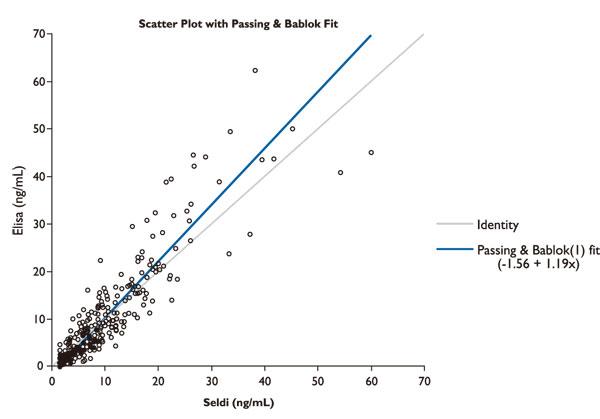 本キットは、SELDI-TOF-MS(表面増強レーザ脱離/イオン化飛行時間型質量分析法)と良好な相関を示した。(r=0.89)