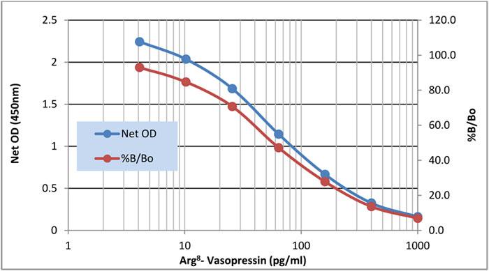 図1 Arg<sup>8</sup>-バソプレシン測定ELISAキットのスタンダードカーブ