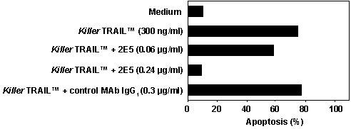 KillerTRAIL™ により誘導されるアポトーシスの特異性