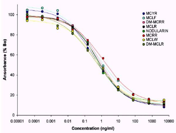 シアノバクテリアの産生する環状ペプチド毒素の同族体について試験を行った結果、非常に良好な交差性を示した