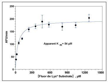 HeLa細胞でのFLUOR DE LYS® 基質脱アセチル化のカイネティクス