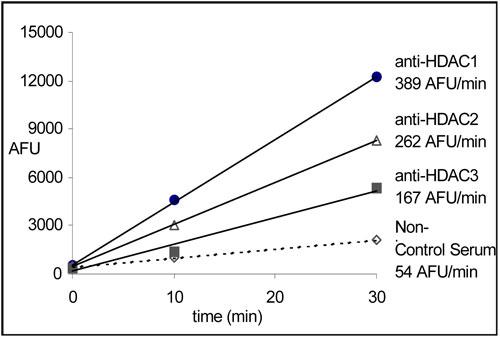 免疫沈降物HDAC1、2、3 による FLUOR DE LYS® 基質の脱アセチル化