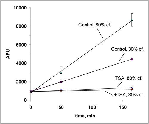 細胞密度の違いによる FLUOR DE LYS® 基質脱アセチル化活性の違い