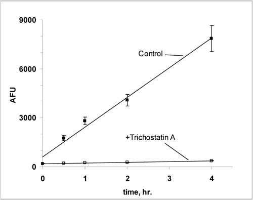 HeLa細胞でのFLUOR DE LYS® 基質脱アセチル化のタイムコース