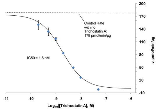 HDAC2による FLUOR DE LYS® HDAC Green 脱アセチル化のトリコスタチンA 阻害